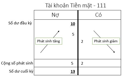 hướng dẫn hạch toán sơ đồ chữ T